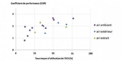 COP de 17 installations suivies en fonction du taux d'utilisation de l'ECS et de la source froide