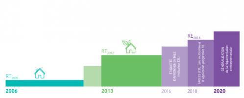 Evolution des réglementations énergétiques sur le marché de la construction neuve