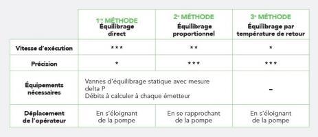 Tableau comparatif des méthodes d'équilibrage