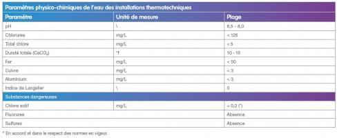 Caractéristiques physico-chimiques de l'eau des installations comportant des PAC à absorption