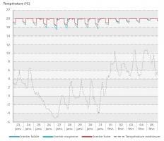 Chutes de températures intérieures dans un appartement en fonction de l'inertie suite à un arrêt de 7h du chauffage