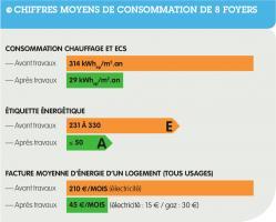 Cité Saint Roch - Consommations moyennes chauffage et eau chaude de 8 foyers