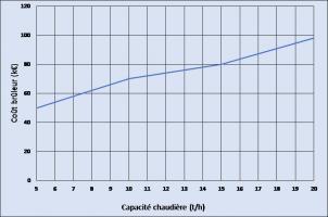 Coûts estimatifs d'un brûleur micro-modulant hors pose