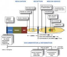 Déroulement du commissionnement de la phase études à la mise en service du bâtiment