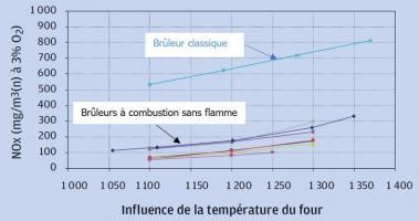 Comparaison entre des brûleurs à combustion sans flamme et à une technologie classique Source ENGIE Lab