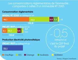 Comparatif des consommations énergétiques du bâtiment
