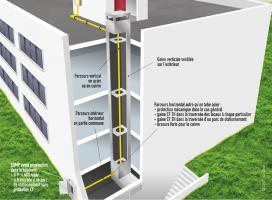 Conduite gaz existante à l'intérieur d'un bâtiment, chaufferie en terrasse ou au dernier niveau