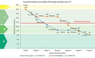 graphique sur la consommation annuelles d'énergie primaire