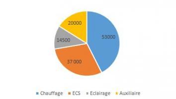 Consommation en énergie finale estimée (kWep/an)