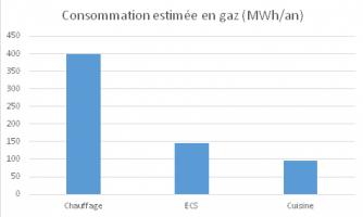 Consommation estimée en gaz - Ehpad Les Vignes (Anglet)