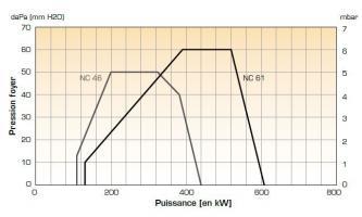 Courbes caractéristiques des brûleurs NC46 et NC61