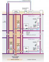 DSC courants porteurs - Schéma de principe