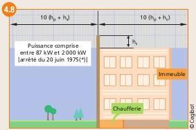 Zones pour lesquelles toute présence d'obstacle doit être prise en compte pour le calcule de la chéminée