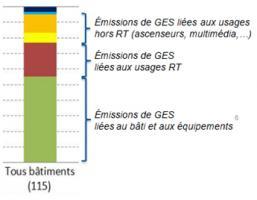 Emissions de gaz à effet de serre d'un bâtiment sur 50 ans (source CSTB)