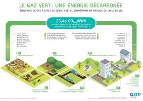 Emissions de gaz à effet de serre du biométhane en ACV
