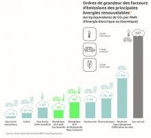 Ordres de grandeur des facteurs d'émissions des principales énergies renouvelables