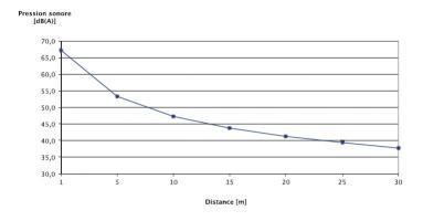 Evolution de la pression sonore en fonction de la distance à la PAC