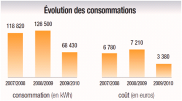Evolution des consommations