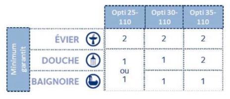Exemple de dimensionnement d'un CET hybride - Source Chaffoteaux