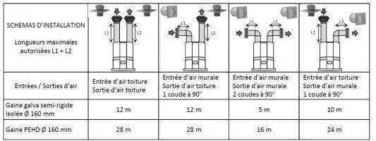 Exemple de préconisation de longueur de gaines d'un CET hybride - Source ATLANTIC