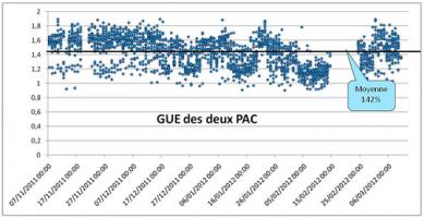 Figure 1 : Evolution du GUE (COPgaz) sur l'hiver 2011-2012.