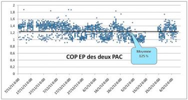 Figure 2 : Evolution du COP sur énergie primaire (COP des 2 PAC sur l'hiver 2011-2012