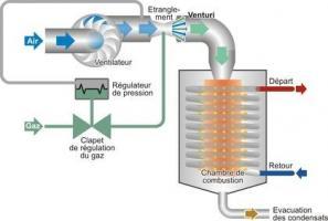 Fonctionnement d'un brûleur à prémélange gaz - Source : energieplus