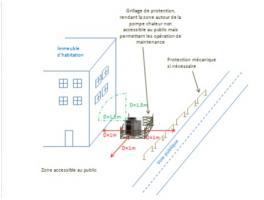 Illustration d'une implantation au sol dans une zone rendue inaccessible au public pour un immeuble de logement