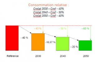 Illustration de la réduction des consommations énergétiques en valeur relative