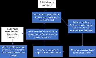 Mode opératoire pour l'équilibrage proportionnel