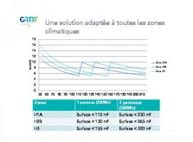 Graphe et tableau indicatifs du nombre de panneaux solaires à installer en fonction de la zone géographique et de la surface de l'habitat