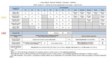Exemple de tableau des valeurs CVC et USE pour des bureaux (Source : arrêté seuil n°1 du 24/11/2020)