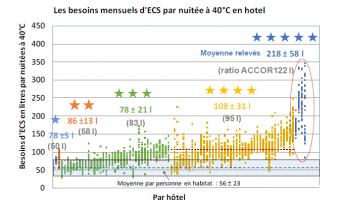 Les besoins d'ECS mensuels par nuitées à 40°C relevés dans 85 hôtels du groupe ACCOR. Les valeurs indiquées correspondent aux valeurs de besoins moyens ± l'écart type