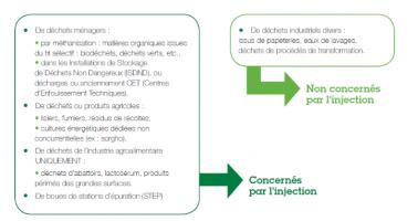 Zoom sur les intrants autorisés pour l'injection de biométhane dans le réseau de gaz naturel