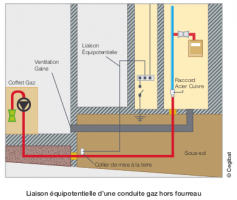 Liaison équipotentielle d'une conduite gaz hors fourreau