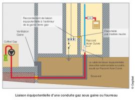 Liaison équipotentielle d'une conduite gaz sous gaine ou fourreau