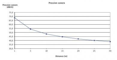 PAC absorption réversible - Evolution de la pression sonore en fonction de la distance de la PAC