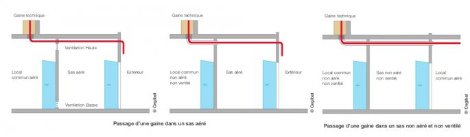 Schéma d'une conduite d'immeuble en sas aéré et non aéré