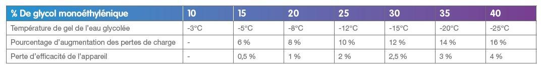 Perte de performance de la PAC à absorption en fonction de la teneur en glycol