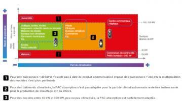 Pertinence de la PAC en fonction de la taille du projet et de son secteur d'activité