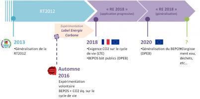 Planning prévisionnel de la mise en place de la RE 2018