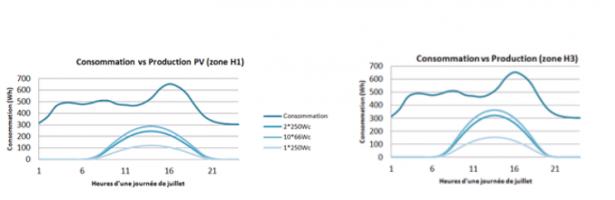 Profils de consommations d'électricité et de production des panneaux solaires pour les zones H1 et H3