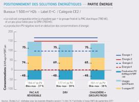 Référentiel E+C-  positionnement des solutions énergétique en bureaux (Energie)