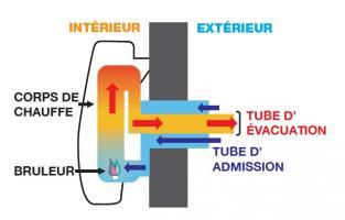 Schéma radiateur étanche (type C) - Source AUER
