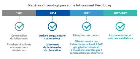 Repères chronologiques sur le lotissement Férolbosq