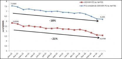 Evolution du prix du gaz naturel en €TTC pour un ménage au tarif réglementé