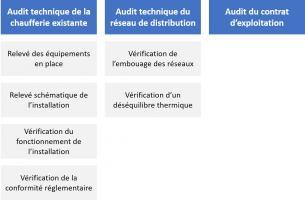 Schéma audit chaufferie existante