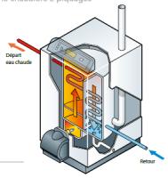 Schéma chaudière condensation 2 piquages