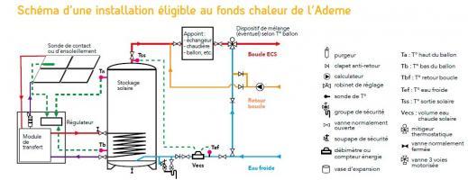 Schéma d'une installation solaire thermique éligible au fonds chaleur de l'Ademe