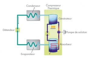 Schéma de fonctionnement d'une PAC géothermique à absorption gaz
